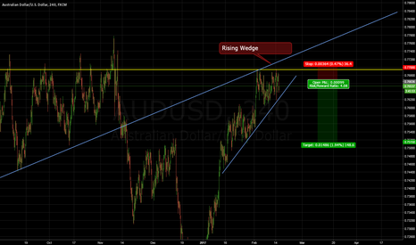 AUDUSD: Rising Wedge Pattern + Key Resistance Level = Sell Signal