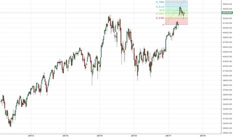 CAC: CAC index