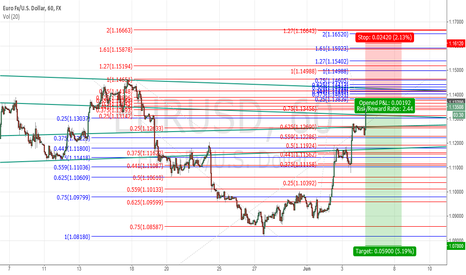 EURUSD: short swing position in play