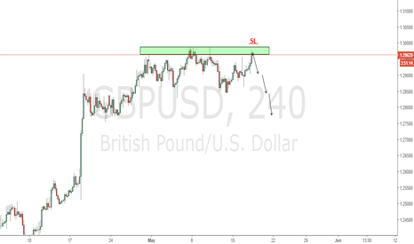 GBPUSD: GBPUSD short with good resistance