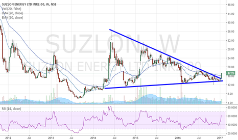 SUZLON: SUZLON - POSITIONAL BULL - REVERSAL