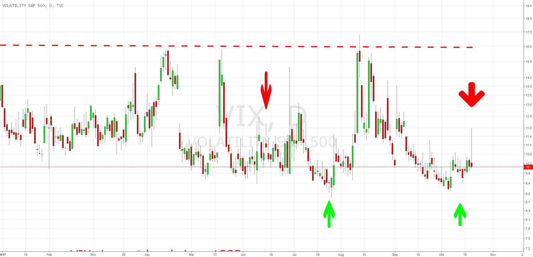 VIX: Sell Signal vice versa Kaufsignal für die Aktienmärkte