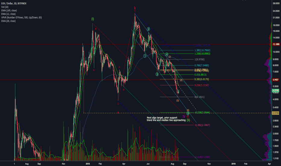 EOSUSD: EOS nearing a potential low with the rest of the market