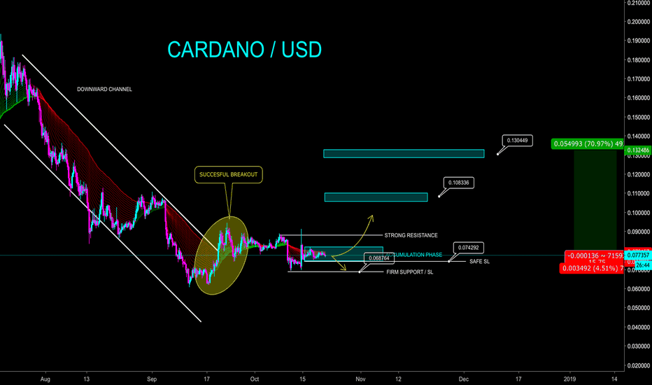 ADAUSD: CARDANO / USD TRADE - 70% SHORT TERM POSSIBLE - CryptoManiac101