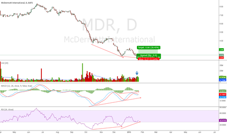 MDR: Bullish Divergence to lead MDR to retest $3