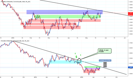 GBPUSD: News coming & its appearing 2 look like a Good Short