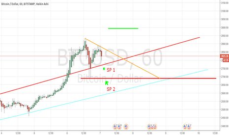 BTCUSD: btc long to 3500