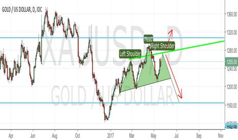 XAUUSD: Gold 2 strategy!