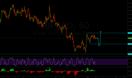 GBPCAD: Short term sell setup, then buy setup on GBPCAD !