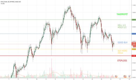 IOTUSD: Simple IOTA short-term price trading