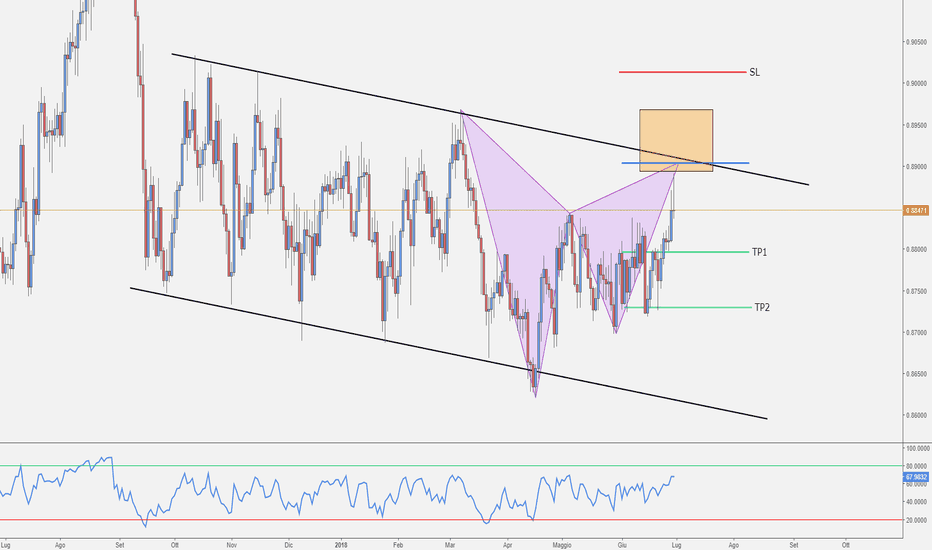 EURGBP: EUR/GBP - Gartley Pattern Giornaliero in Formazione