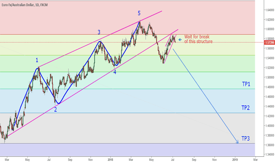 EURAUD: EURAUD About To Start A Huge Move Down!