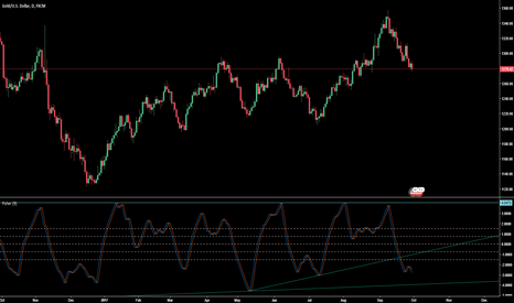 XAUUSD: Fading tension and rising dollar are pusing pressure on Gold
