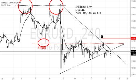 EURUSD: Eurusd Sell Setup for Tuesday