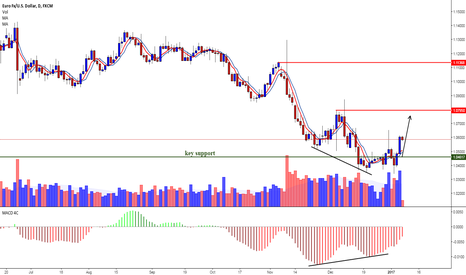 EURUSD: #EURUSD  DAILY -regular divergence at key support buy signal