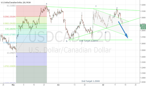 USDCAD: The triangle has broken. The downtrend continues.