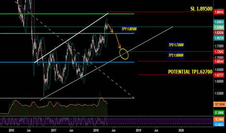 GBPAUD: Selling Opportunity For GBPAUD
