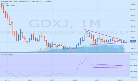 GDXJ: GDXJ : big break coming