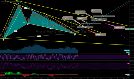 EURNZD: Breakout from structure confirmed with Bullish Gartley