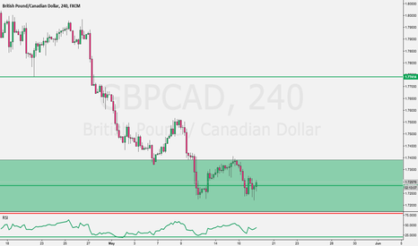 GBPCAD: Potential Swing Buy opportunity on GBPCAD