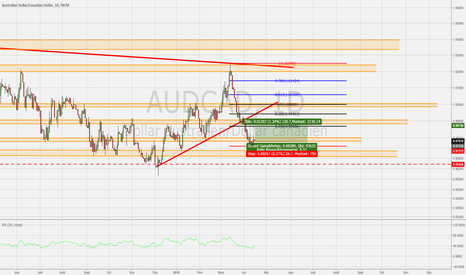AUDCAD: AUDCAD Analyse journalier