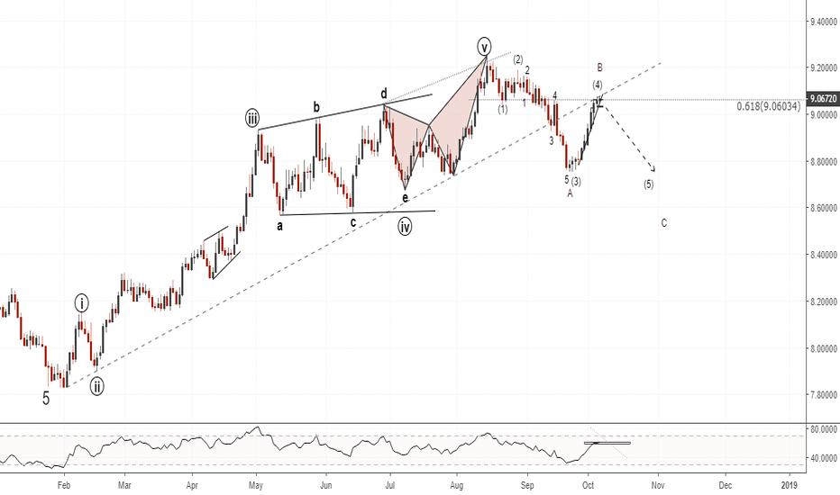 USDSEK: USDSEK(daily chart). Possible EW count, Sell the break.
