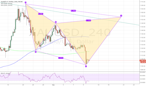XAUUSD: Bearish cypher of Gold