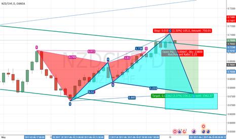 NZDCHF: NZDCHF Short - Gartley Pattern