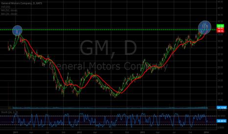 GM: Past Resistance Broke on GM