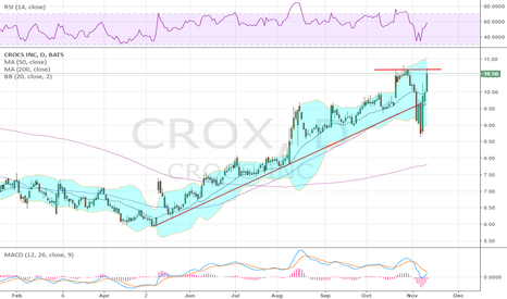 CROX: brushed off the earnings dump