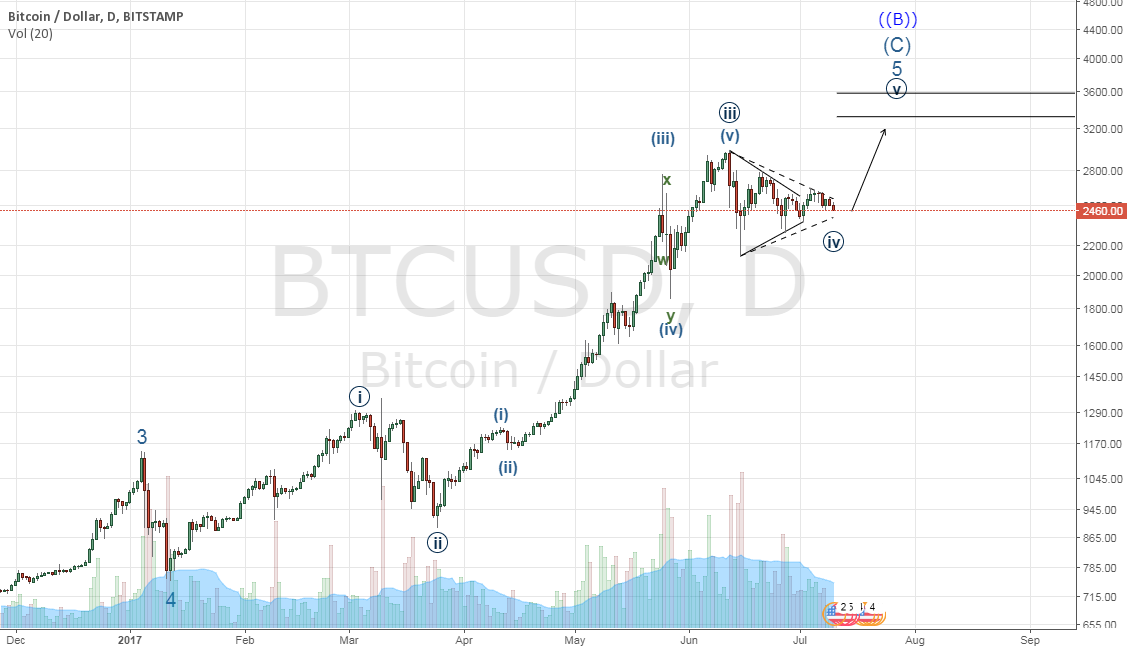 Expecting more upside with Bitcoin