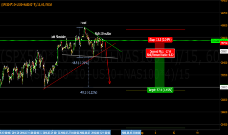 (SPX500*10+US30+NAS100*4)/15: Possible H&S on US indices composite