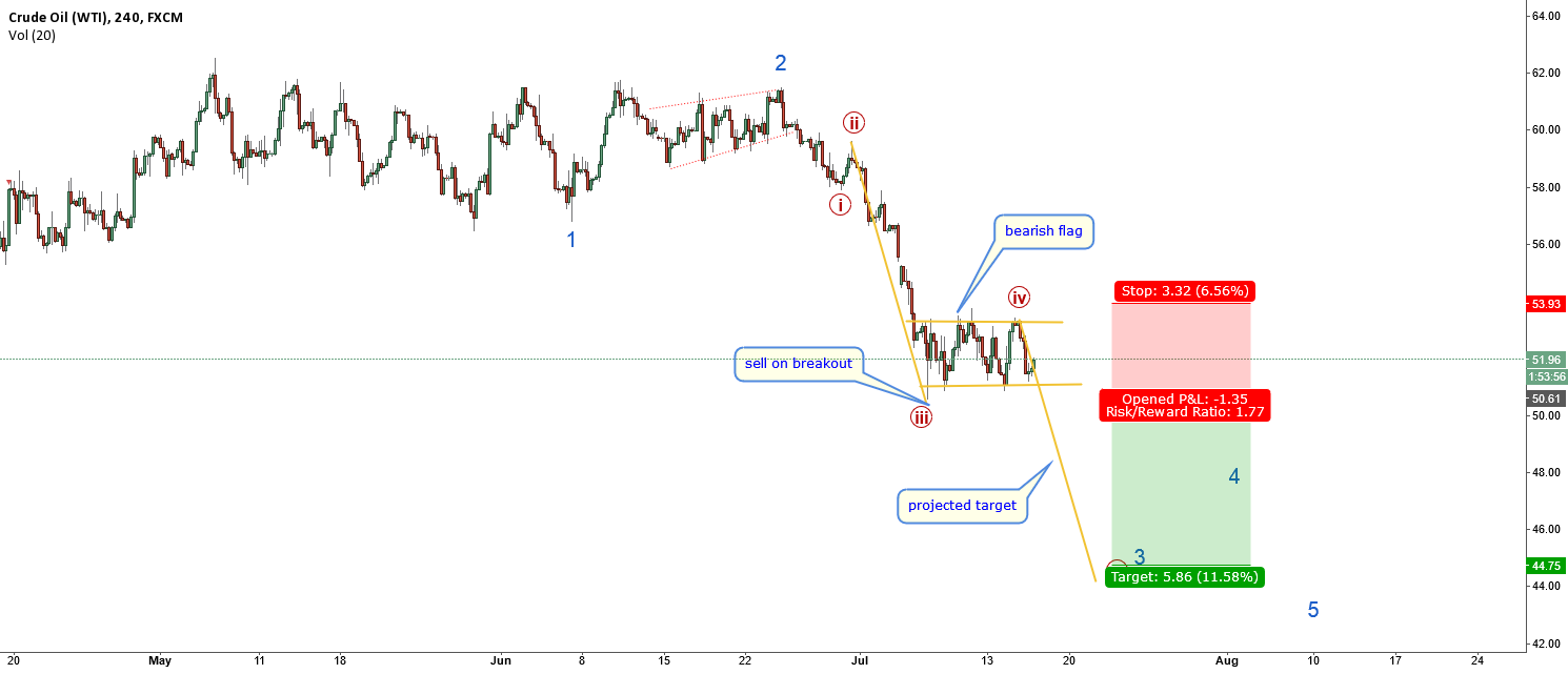 USOIL-will follow the USDCAD? bearish flag