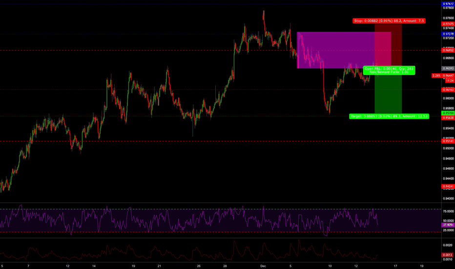 AUDCAD: AUDCAD Short - 1HR TF bearish trend continuation