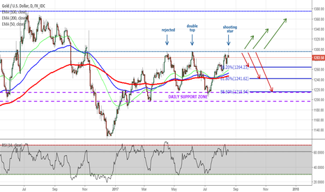 XAUUSD: XAUUSD - Daily Outlook