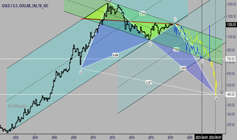 XAUUSD: Gold  from 2002 to 2022