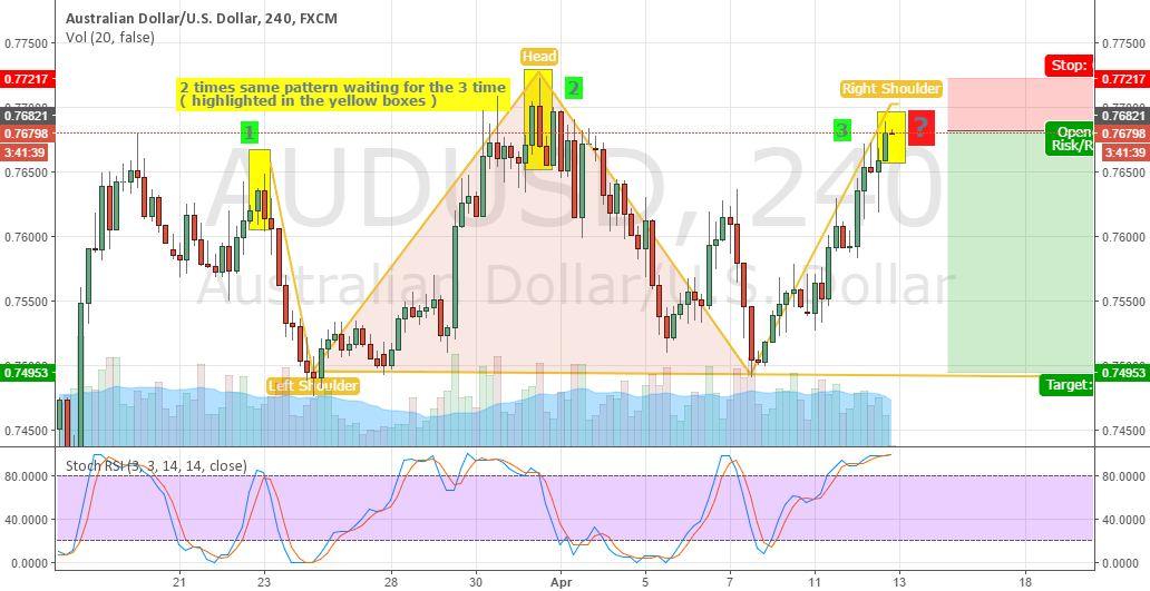 AUDUSD potential pattern wtih head shoulders