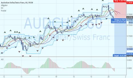 AUDCHF: Продажа AUDCHF. Цель 0.7417.