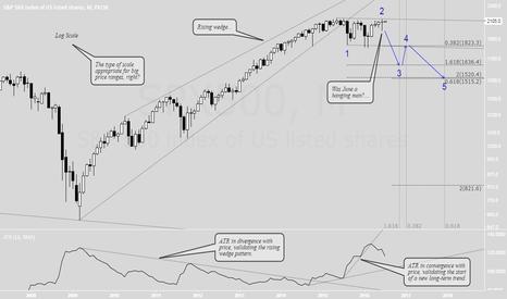 SPX500: Long-term view