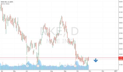 NKE: Key resistance level