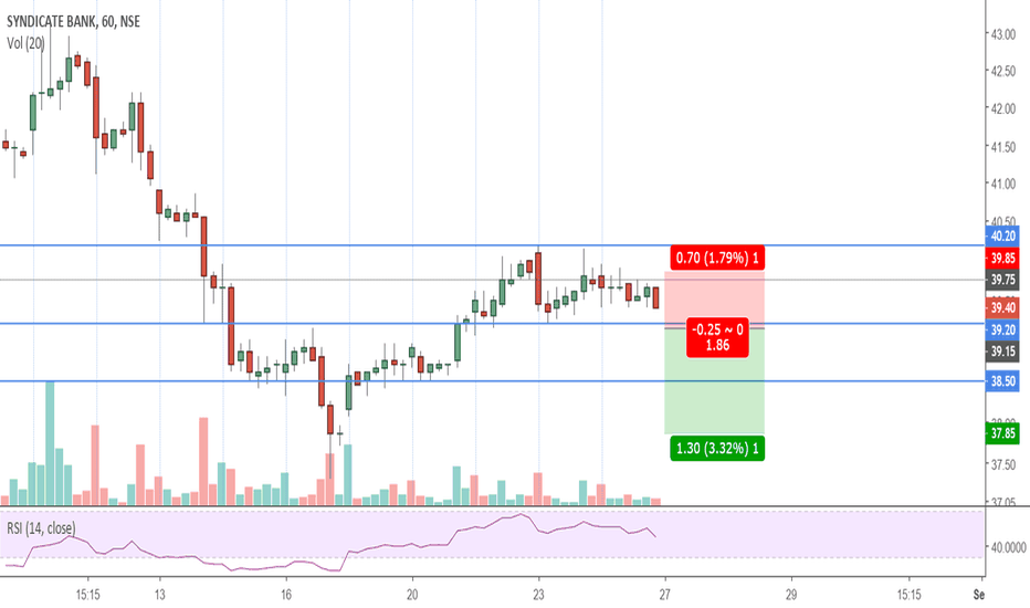 SYNDIBANK: NSE: Syndicate Bank INTRADAY SHORT for 27.08.2018