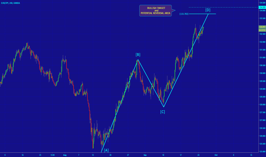 EURJPY: [EURJPY] POTENTIAL AB=CD PATTERN IN PLAY
