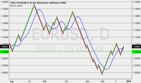 EURUSD: eur starts to go north, right?