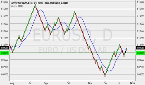 EURUSD: eur starts to go north, right?