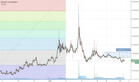 MDABTC: MDA Long