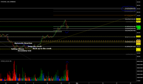 ETHUSD: ETHUSD Long Entry- Retest of Demand area with volume at the Fib