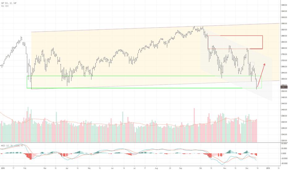 SPX: S&P500 på väg upp