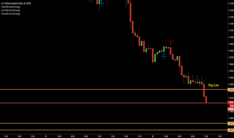 USDCAD: USD/CAD going short