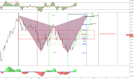 USOIL: USOIL Long Term trade EOM Call / Sell Option
