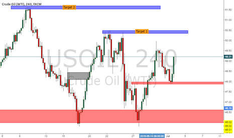 USOIL: USOIL. Short term potentially into long term